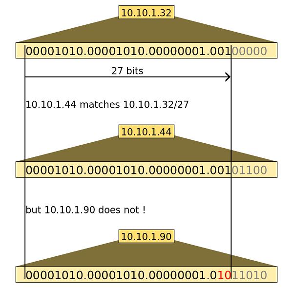 cidr-comparison
